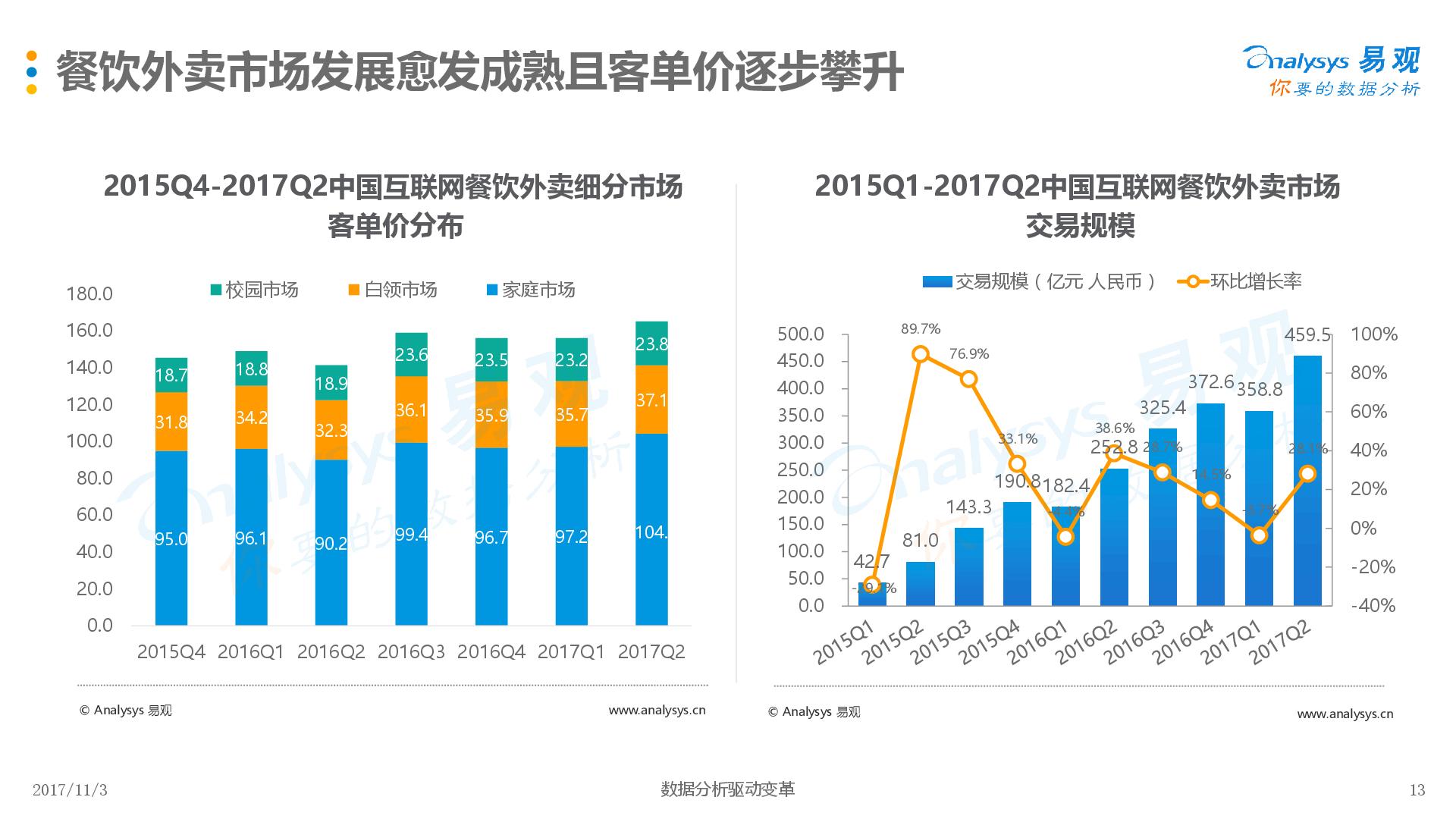 博联示i��hm_数据运营丨互联网餐饮外卖用户专题分析2017