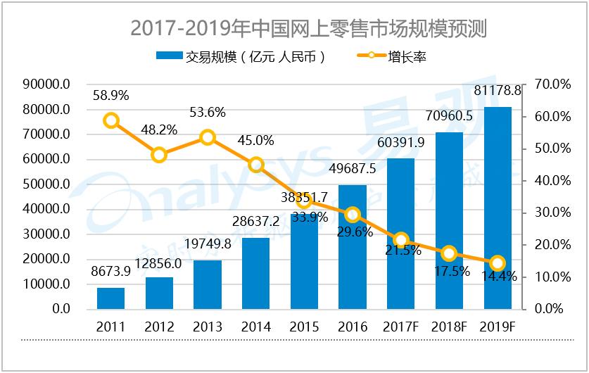 电商网络_中国网上零售市场发展趋势预测2017-2019